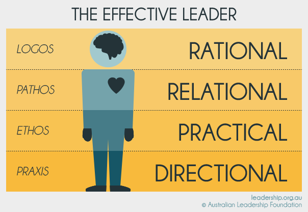 Business:  10 Traits to be Included of an Effective Leader
