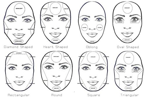 The Shape of Your face and Your Personality