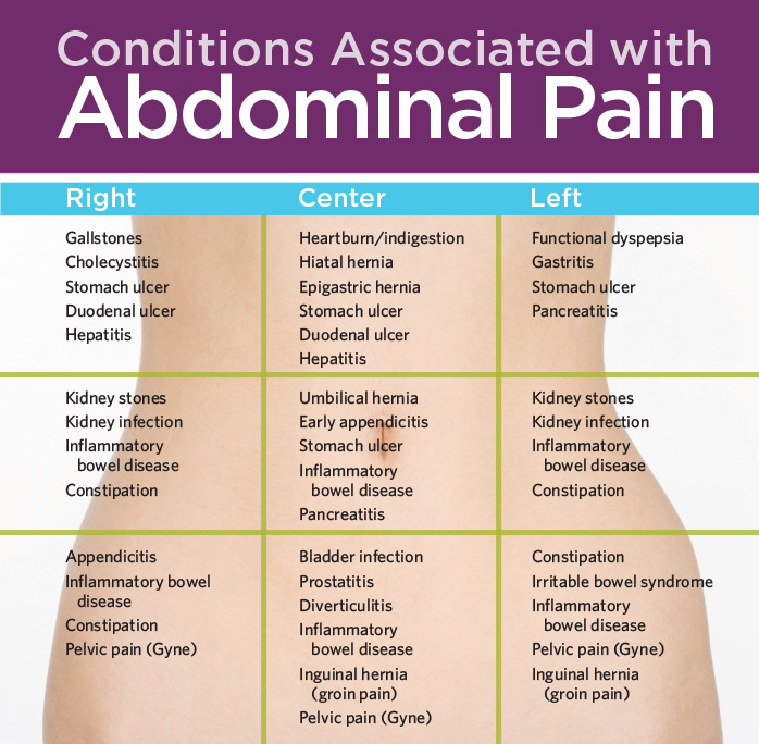 abdominal pain in adults